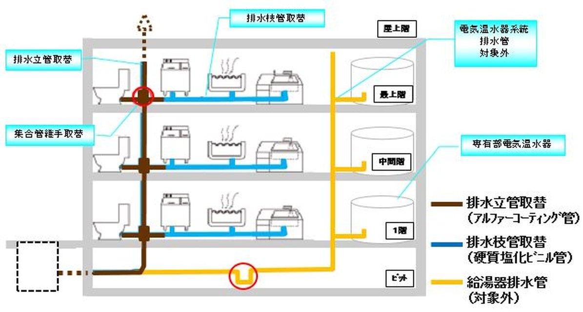 ★排水管工事イメージ図