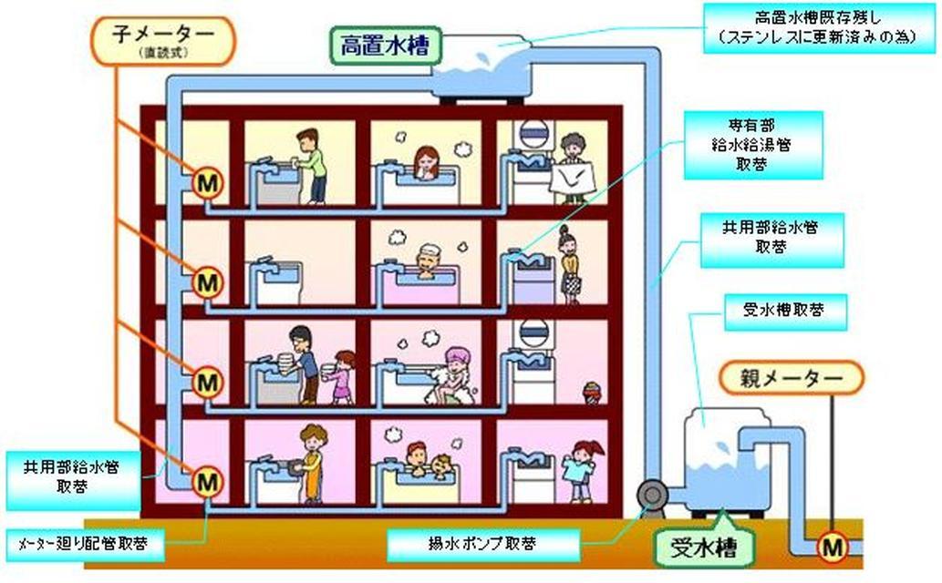 ★給水管工事イメージ図